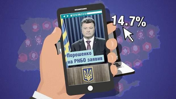 Майже 15% політичних новин про Порошенка