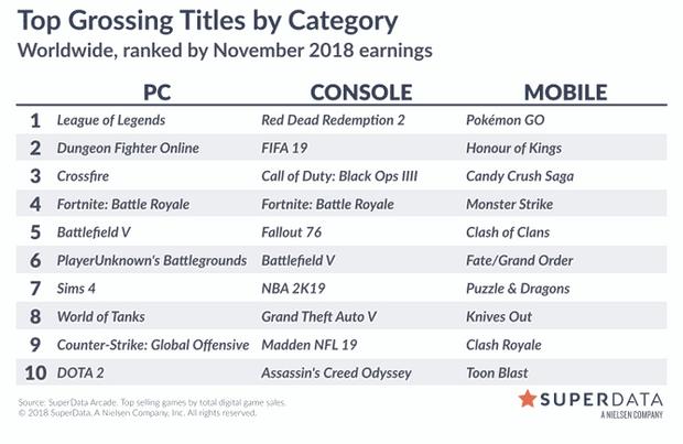 Найуспішніші ігри за продажами