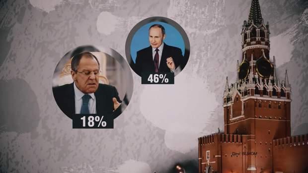 Найпопулярніший політик 2018 року Володимир Путін