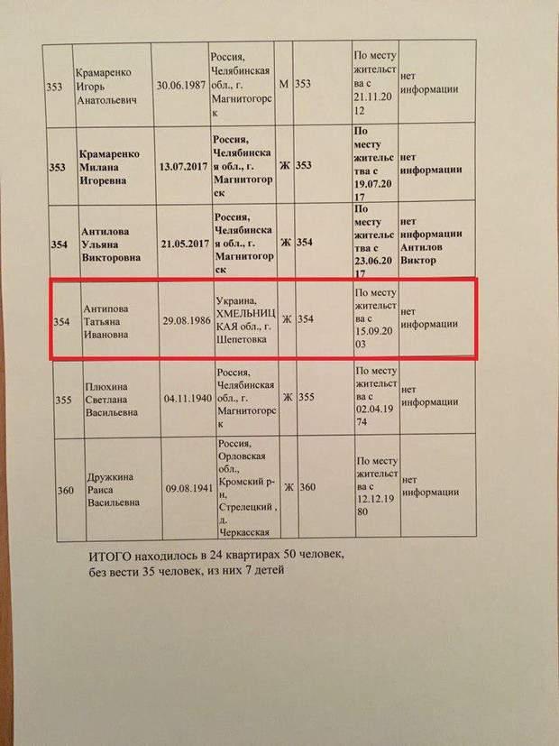 Тетяна Антипова, Шепетівка, Хмельниччина, Магнітогорськ, вибух, Росія
