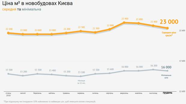 ціна нерухомість новобудови Київ