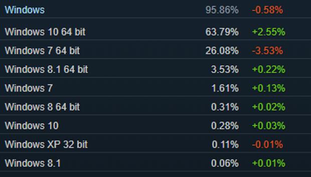 Операційні системи, які найбільше використовують в Steam