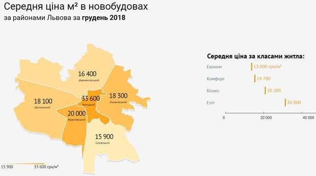 Львів нерухомість райони новобудови ціни