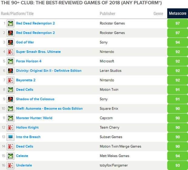 Найкращі ігри 2018 року за версією критиків