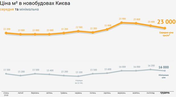ціна нерухомість Київ гривня 2018