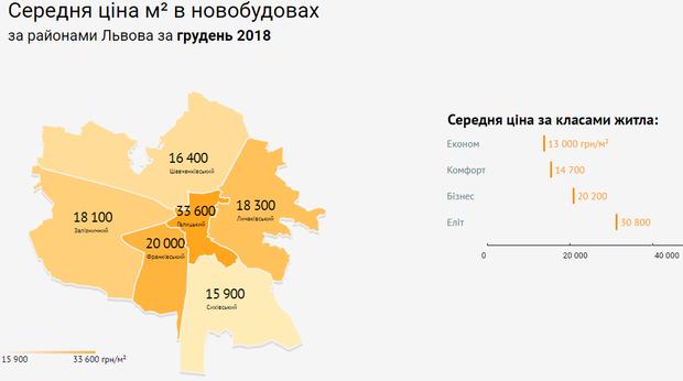 ціни нерухомість новобудови Львів райони
