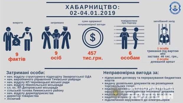 хабарництво корупція 2019 рік поліція