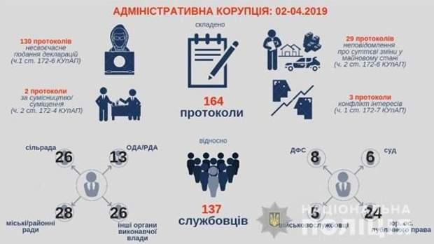 корупція 2019