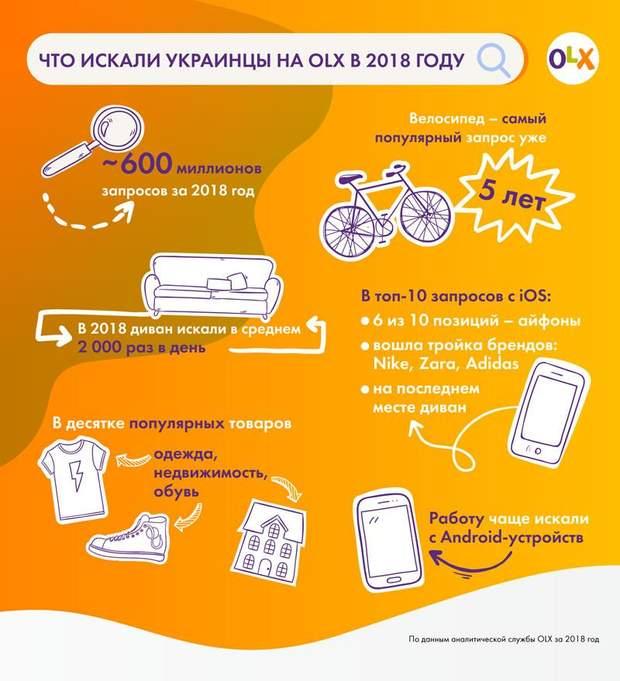 Що шукали українці на OLX