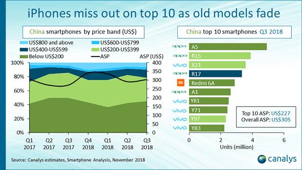 Найпопулярніші смартфони у Китаї