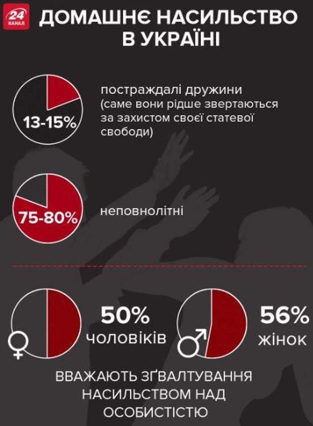 домашнє насильство в Україні