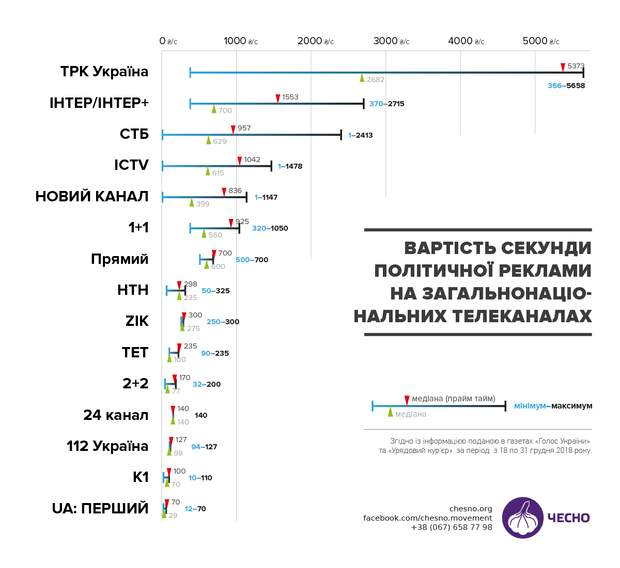 політична реклама Україна телебачення ціни тарифи