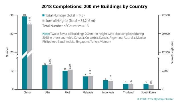 рейтинг країни хмарочоси будівництво 2018