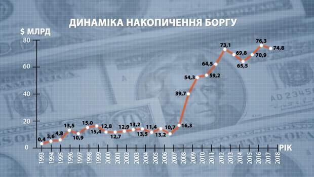 Динаміка накопичення боргу Укрїною