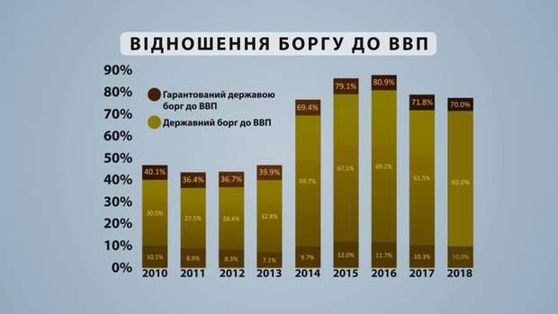 Відношення боргу до ВВП