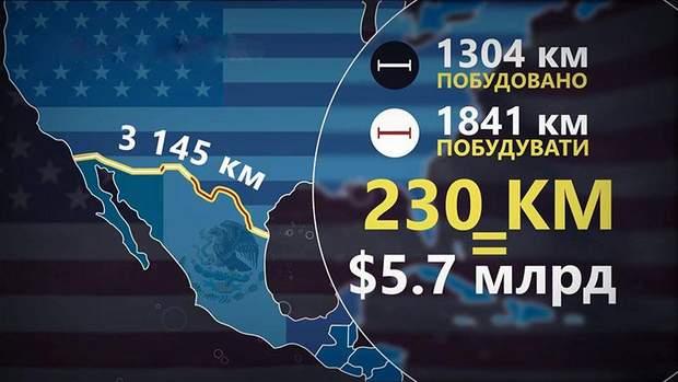 Скільки кілометрів стіни на кордоні з Мексикою вже побудовано