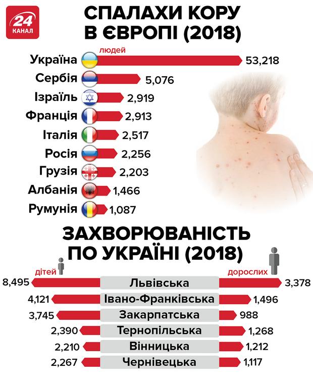Спалахи кору у Європі у 2018 році