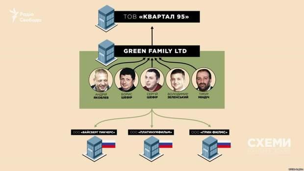 Бізнес-партнери Зеленського