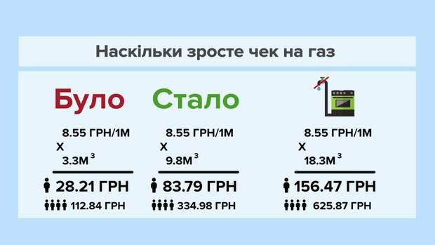 Платіжки за газ