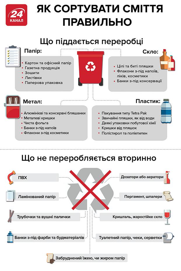 сортування сміття інфографіка