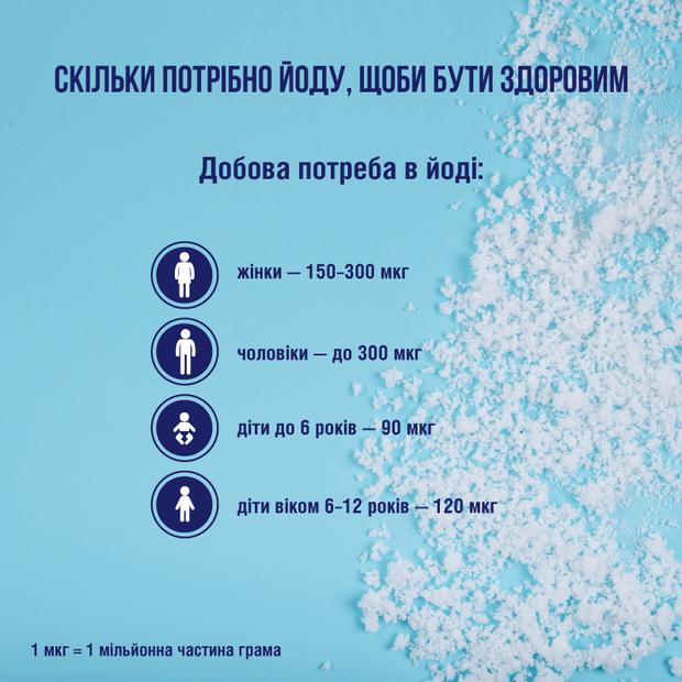 Скільки йоду потрібно українцям