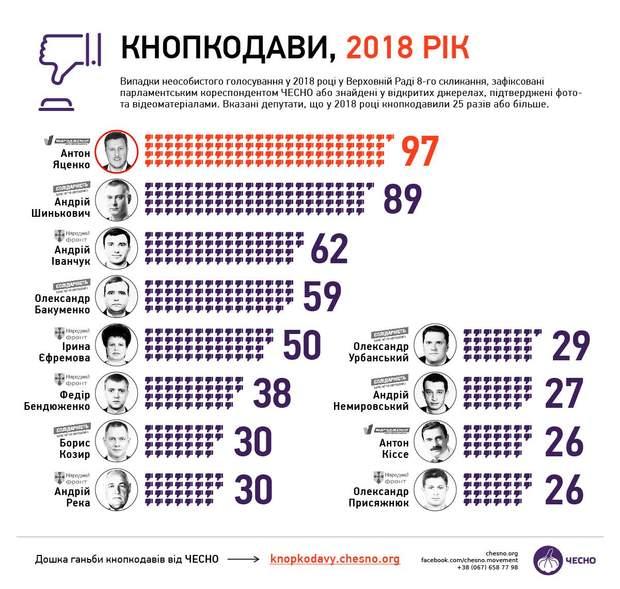кнопкодави верховна рада депутати 2018