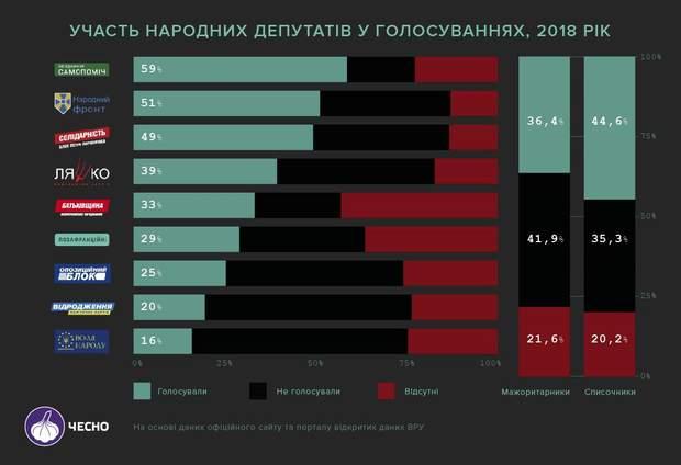 рівень відвідуваності нардепі верховна рада інфографіка