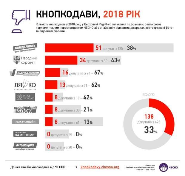 кнопкодави 2018 верховна рада депутати інфографіка