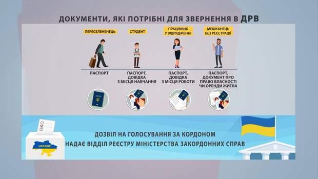вибори вибори президента переселенці голосування