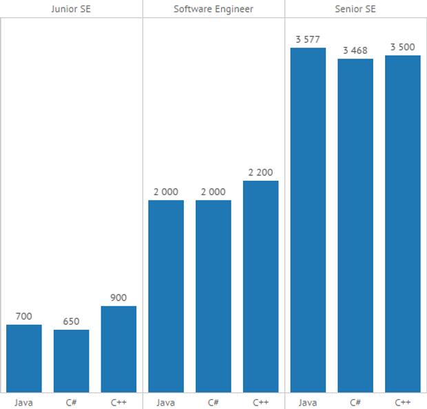 Скільки заробляють українські IT-шники