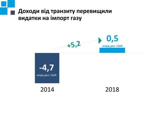 газ транзит доходи імпорт