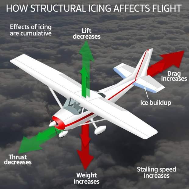 літак авіація футболіст Сала зникнення літака обледеніння крил