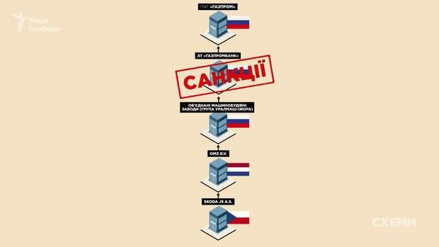 Схеми Хмельницька АЕС санкції
