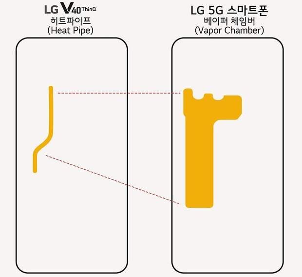 Новий смартфон LG отримає покращену систему відводу тепла