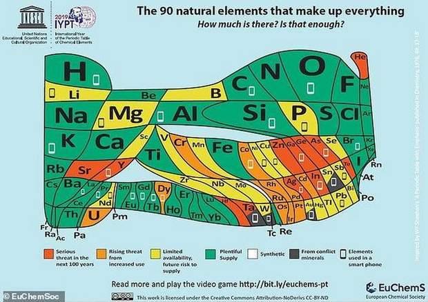 Найпоширеніші хімічні елементи для виготовлення смартфонів
