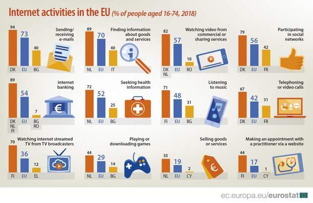 Інтернет Статистика Європа