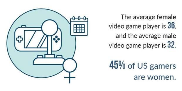 45% геймерів у США – жінки