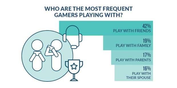 Найчастіше американці грають у відеоігри із своїми друзями
