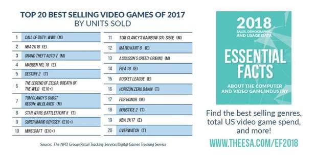Найпопулярніші відеоігри у США