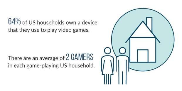 64% американців проводять своє дозвілля за іграми
