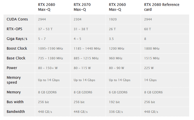 Характеристики відеокарт NVIDIA GeForce RTX Max-Q