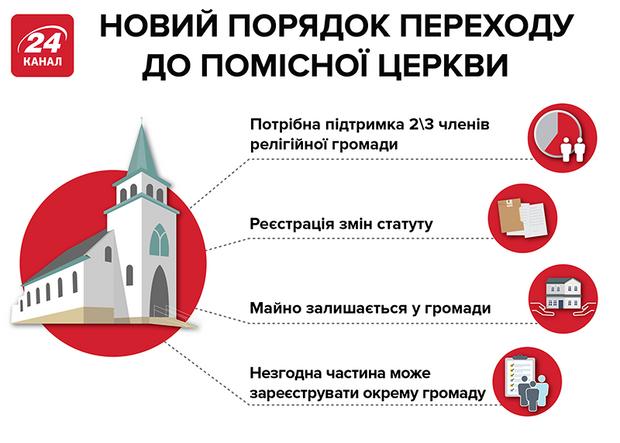 закон про перехід церков до пцу