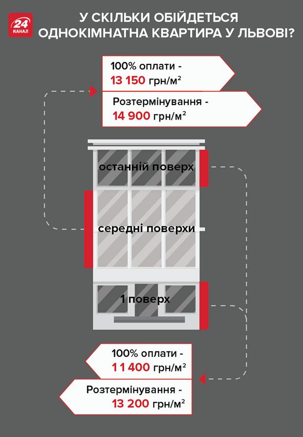 ціни нерухомість новобудова розтермінування Львів