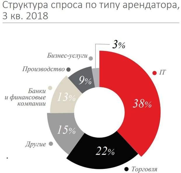 ринок офісної нерухомості Київ 2018