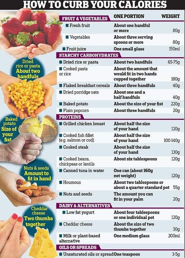 Рекомендовані порції їжі та напоїв