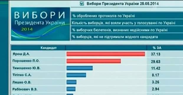 Росія виброри Україна вибори президента ЦВК