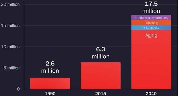До 2040 року людей з хворобою Паркінсона може перевищити 12 мільйонів