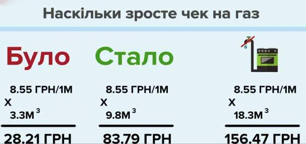 ціни на газ без лічильника