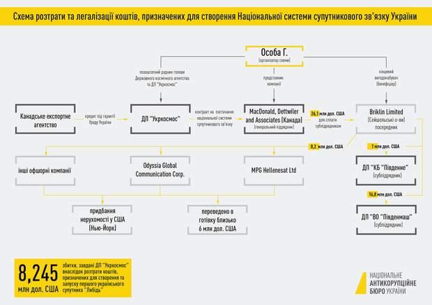 розтраша гроші Укркосмос корупція