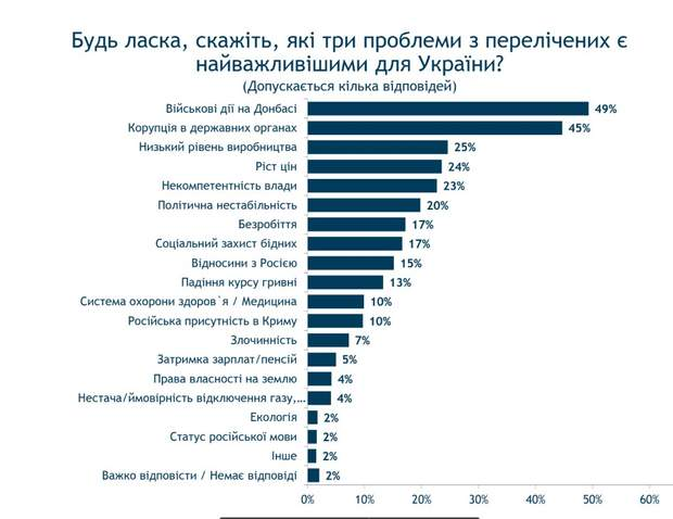Україна проблеми українці опитування соціологічне дослідження